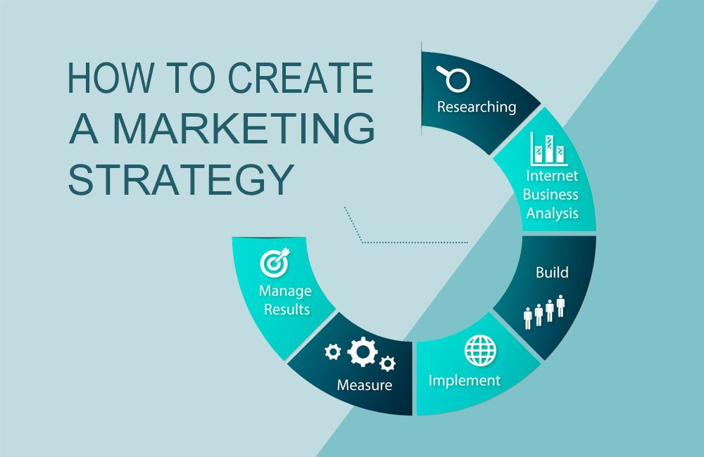 How to Create a Marketing Strategy - Specialize in 1 or 2 and Catapult Your Niche